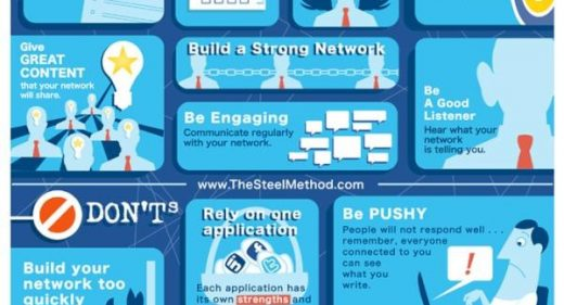 The Dos & Donts Of Social Media