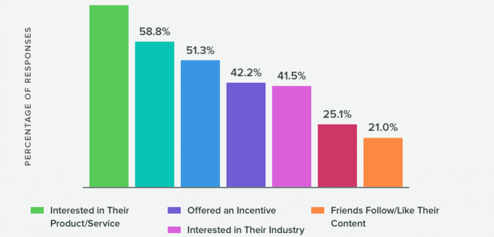 What Makes People Unfollow Brands on Social